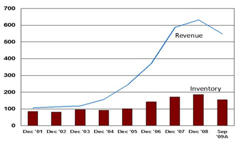 DDMRP Revenue Inventory chart