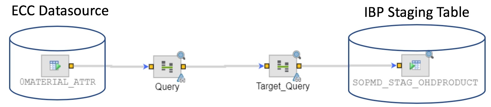 Data Integration with SAP IBP using SAP CPI-DS
