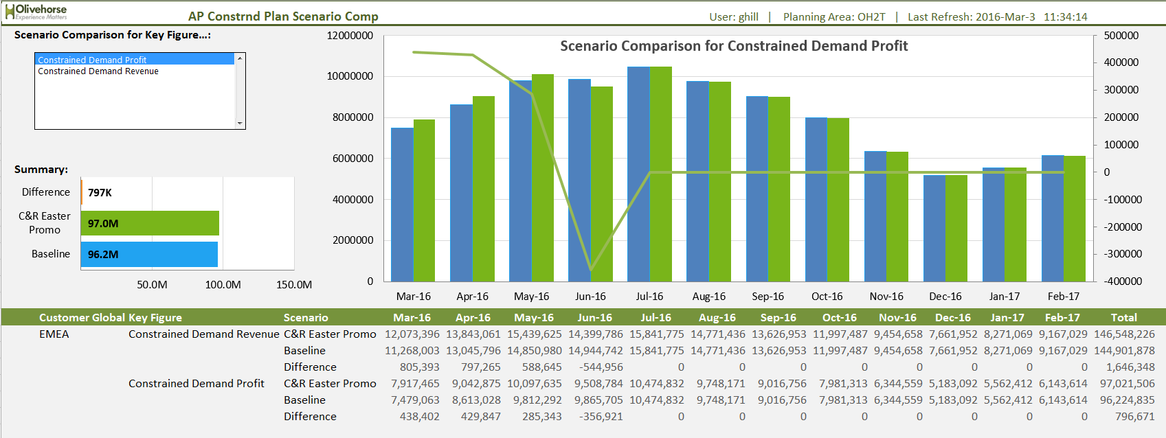 SAP IBP What-if scenario comparison of financials
