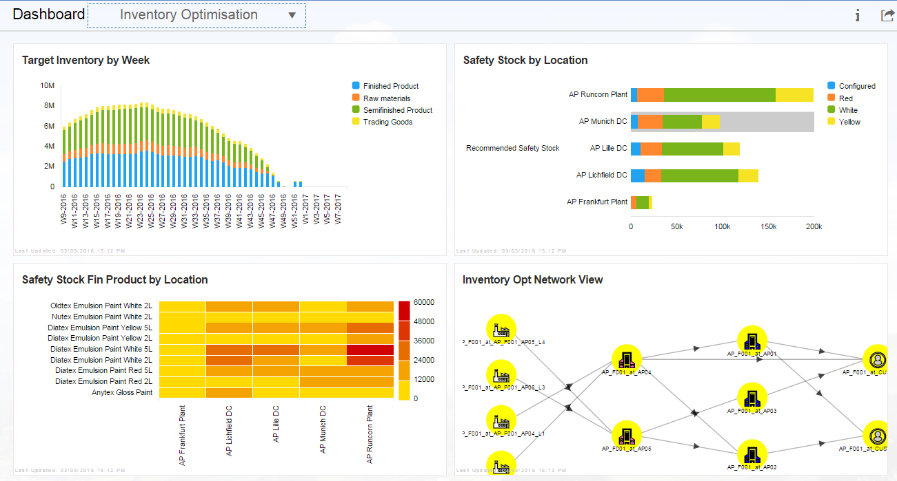 SAP IBP for inventory optimisation dashboard