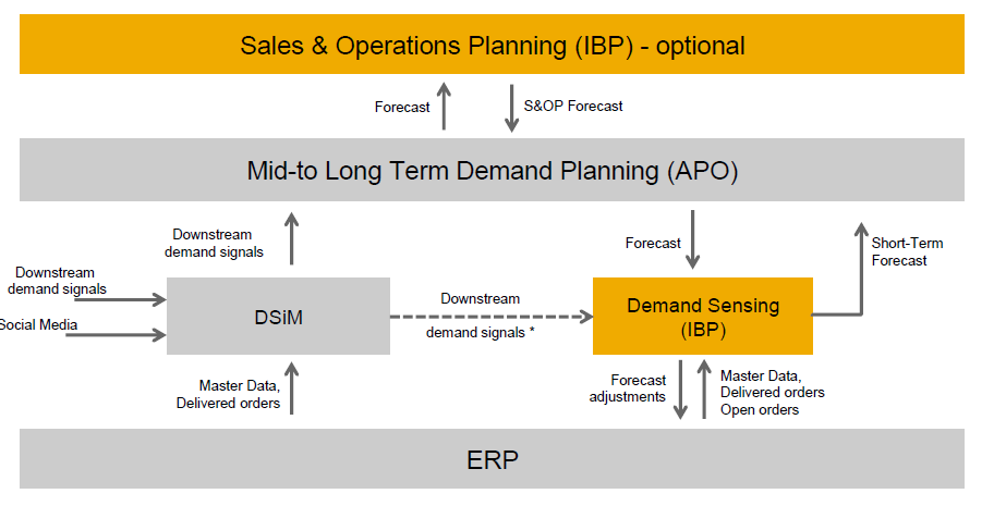 SAP IBP for demand working with APO DP