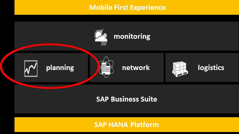 SAP Supply Chain portfolio