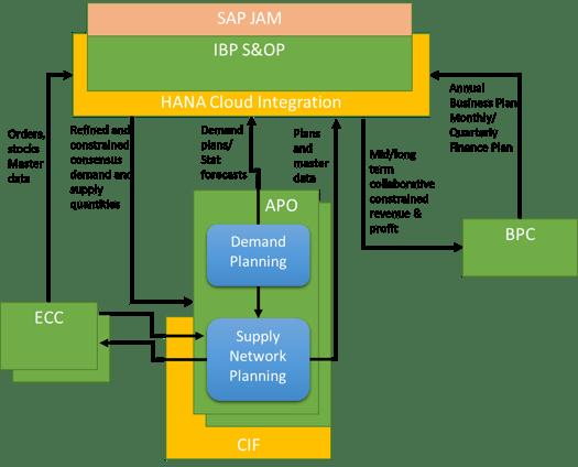 SAP IBP landdscape with other SAP solutions