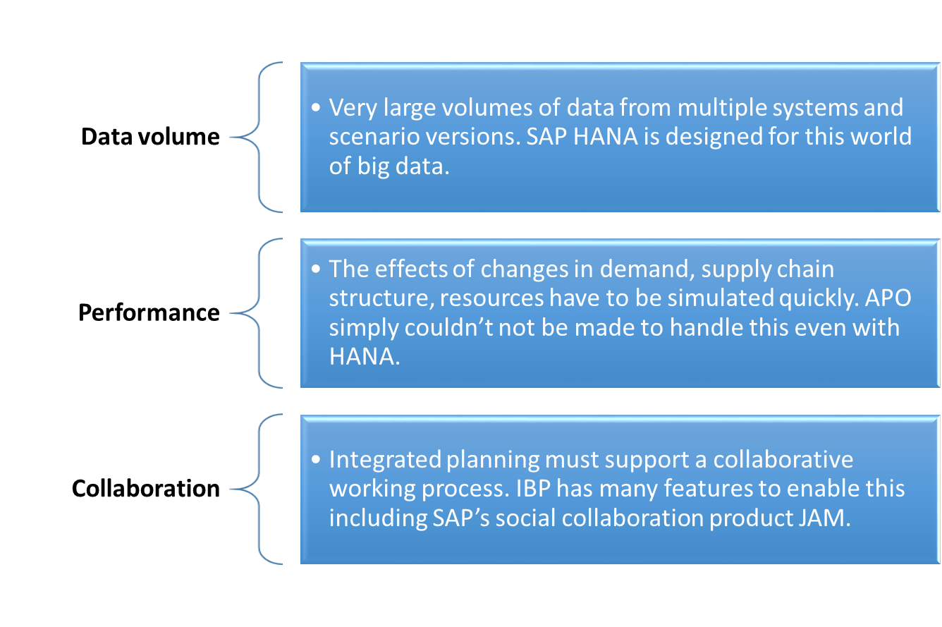 Difference between SAP APO and IBP Sales & Operations