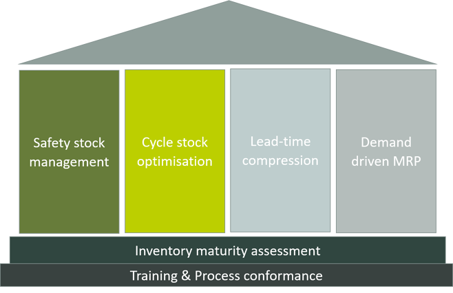 OH Inventory Maturity Assessment Table-1