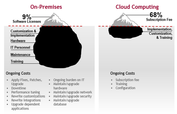 On Premise vs Cloud cropped