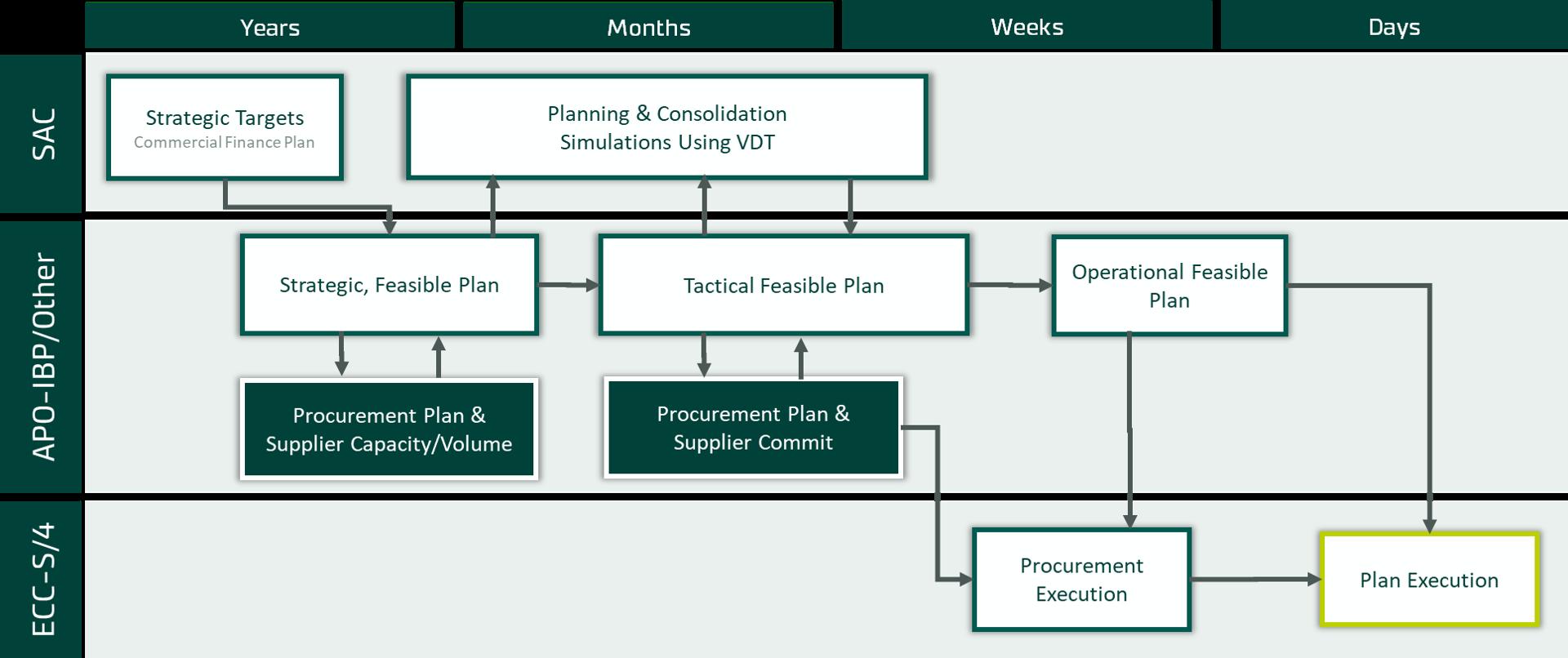 Plan_SAC