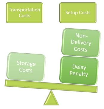 Transportation_setup_costs