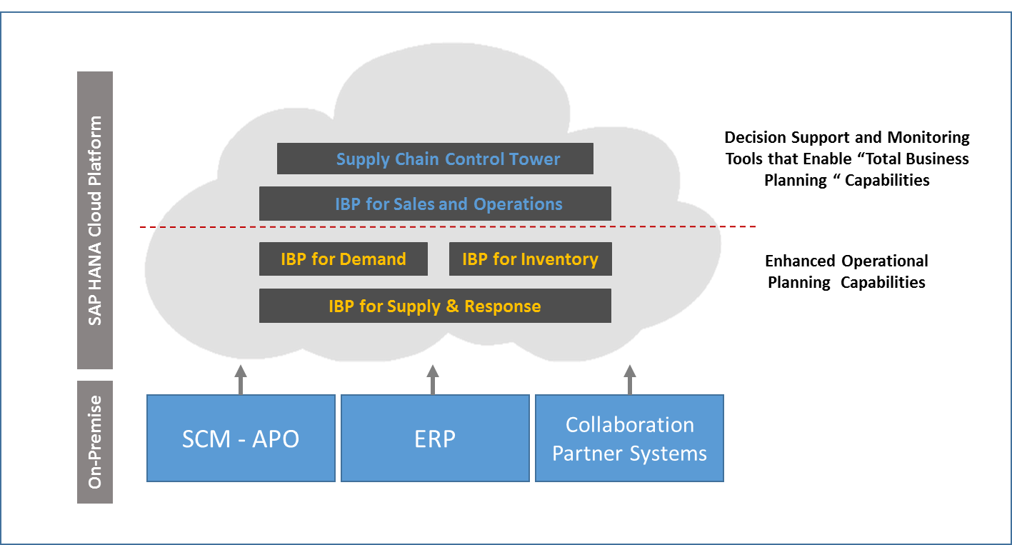 SAP Supply chain on-premise & HANA Cloud platform