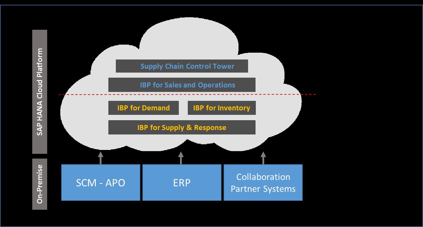 SAP Supply chain on-premise & HANA Cloud platform