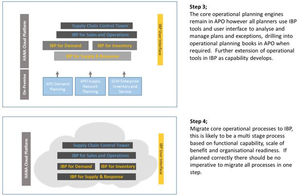 SAP IBP Client roadmap step 3 & 4