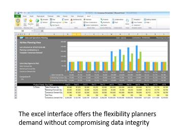 SAP IBP exel interface