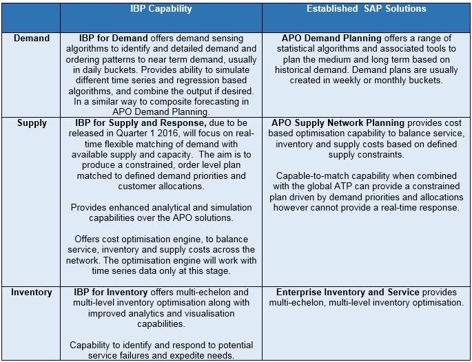 SAP IBP vs established SAP solutions