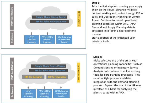 SAP IBP Client roadmap step 1 & 2