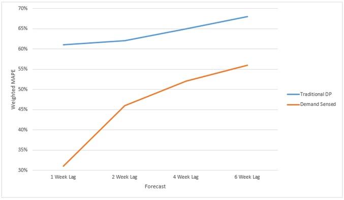 Traditional DP vs Demand Sensing