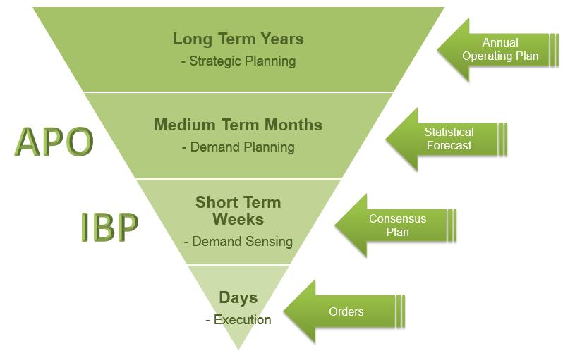 Migration of APO DP & SAP IBP demand