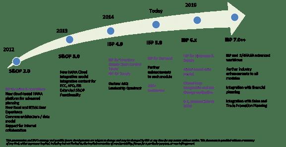 SAP IBP product roadmap