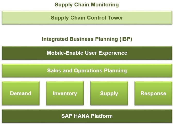 SAP IBP portfolio