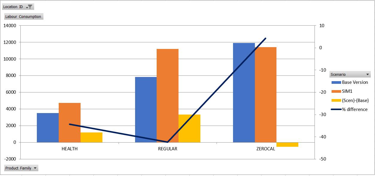 scenario comparison tool chart