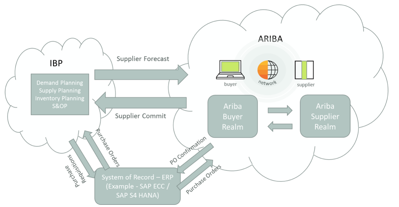 Olivehorse Blog | SAP Ariba