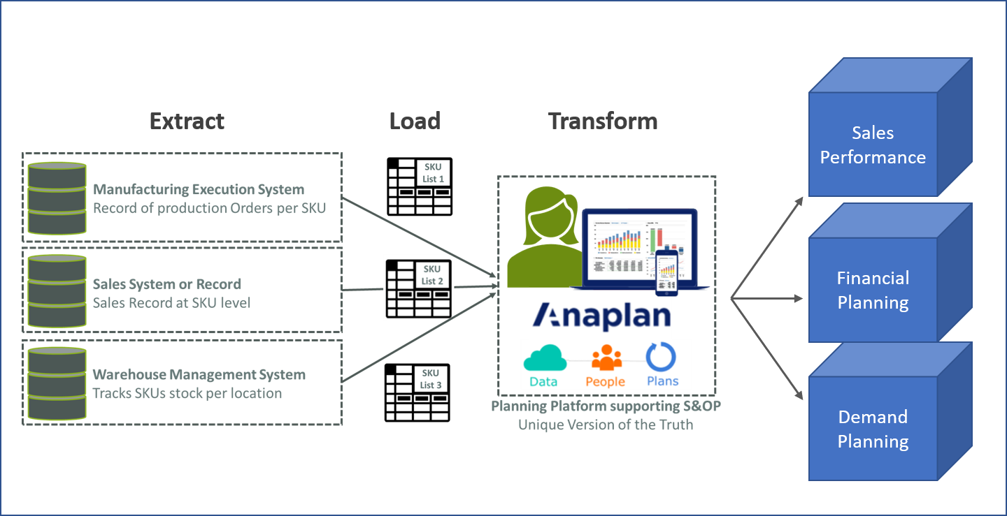 Image 1 - Anaplan Single Version of the Truth Blog
